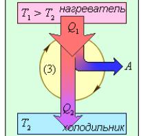 Коэффициент полезного действия цикла карно