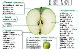 Яблоки для чего полезны
